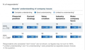 Improving board governance:  Latest McKinsey Global Survey results